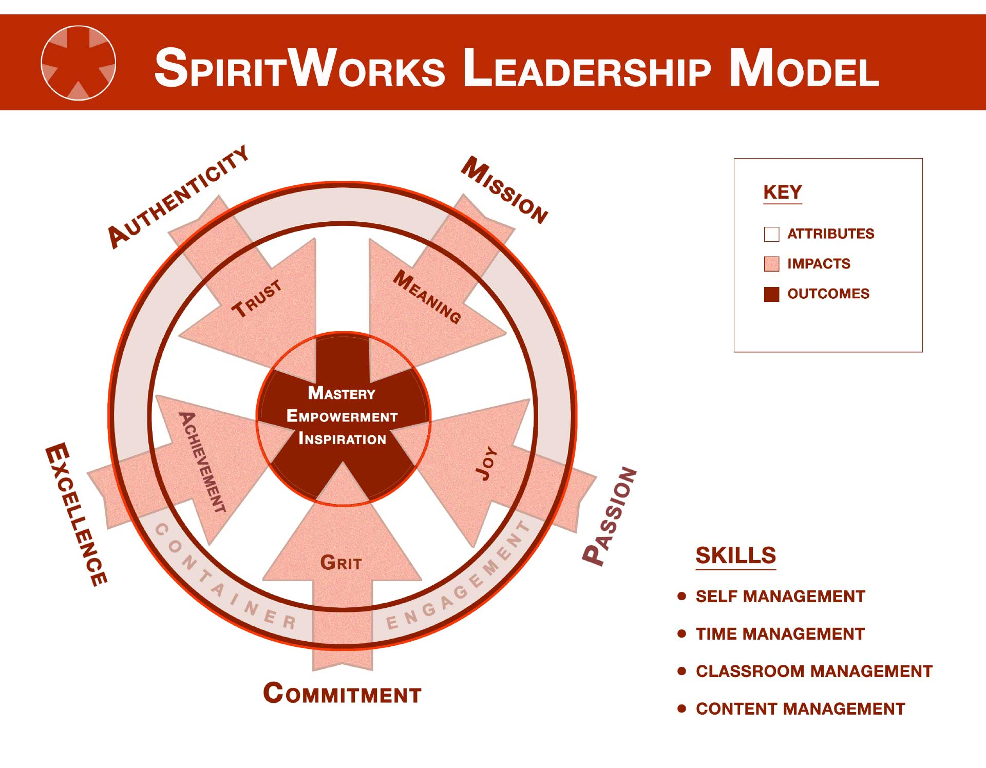 SpiritWorks Leadership Model